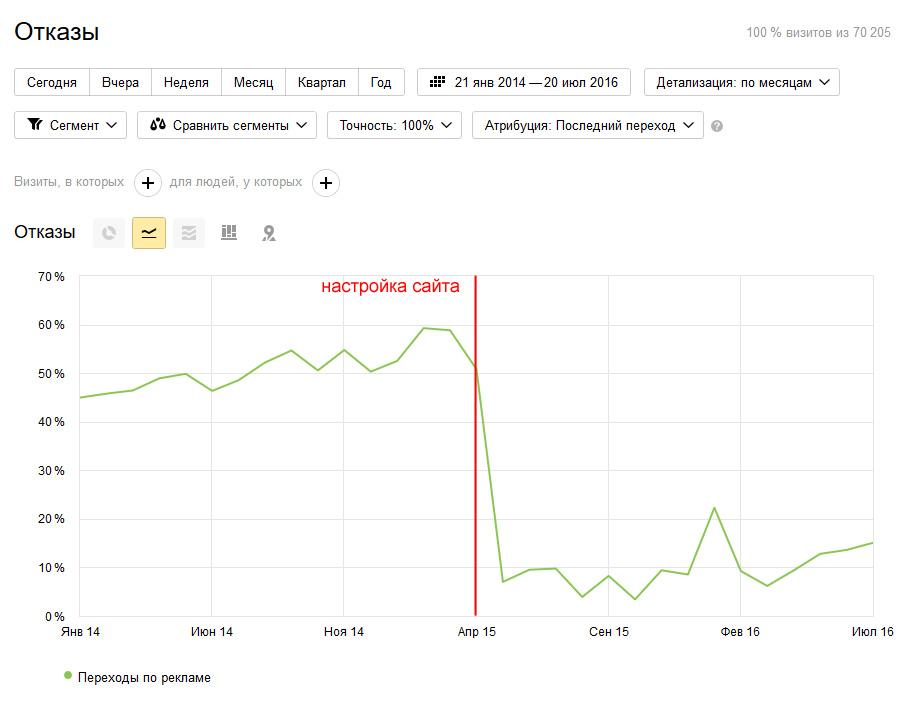График статистики – снижение отказов по контекстной рекламе в результате оптимизации сайта.