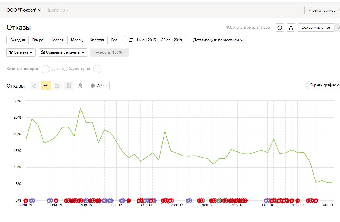Сокращение отказов с поисковых систем в среднем примерно с 20% до 10 %