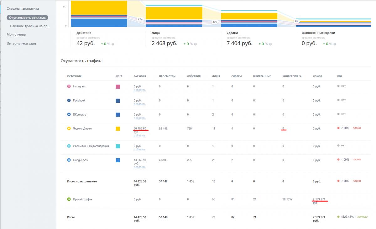 Эффективное продвижение сайта: приоритет seo