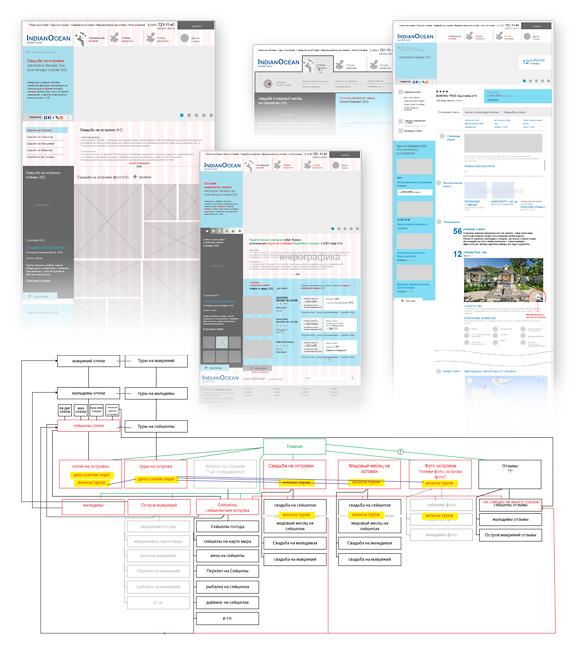 Дизайн сайта проектирование
